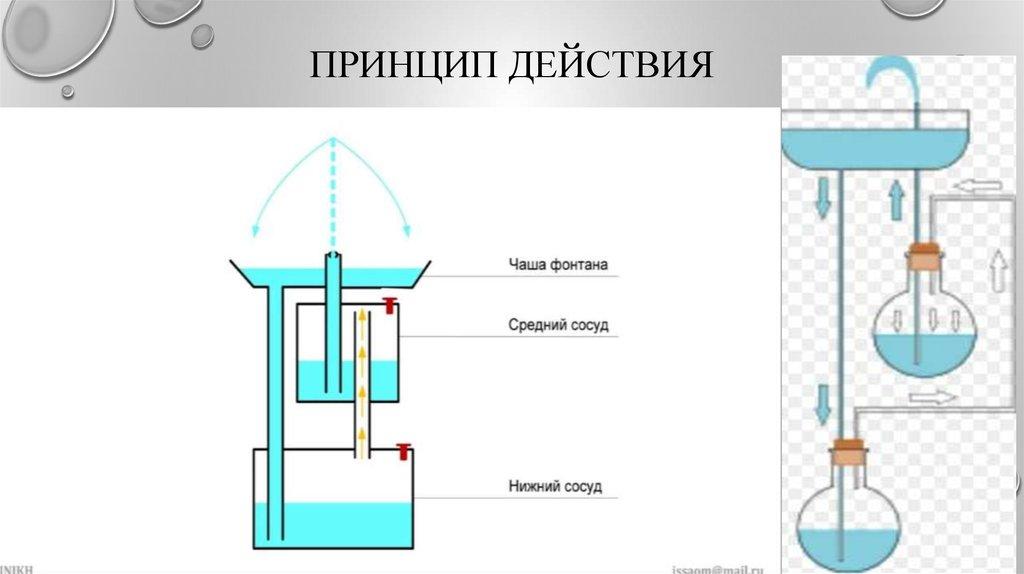 фонтан герона вечный двигатель