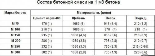Сколько кубов песка в кубе бетона? какое количество нужно на 1 м3 бетона для разных растворов? сколько кг песка в кубе бетона м300 и м400?