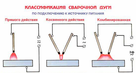 Электродуговая сварка: гост, технология :: syl.ru