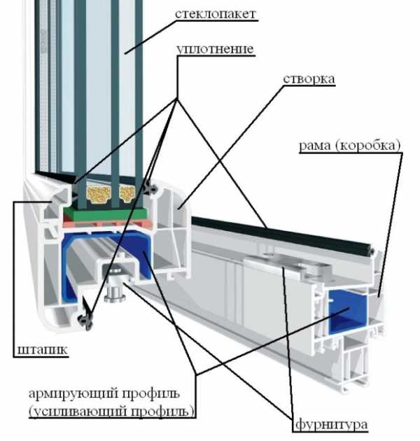 Как утеплить пластиковые окна изнутри и снаружи своими руками – технология работ
