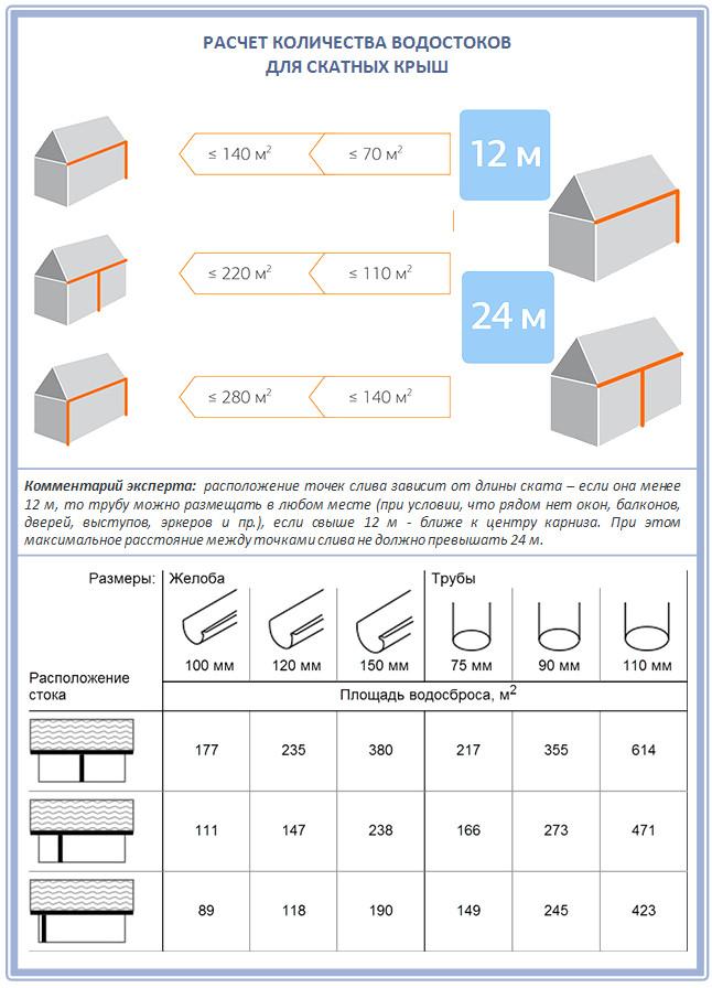 Водоотвод с крыши и устройство водосточной системы