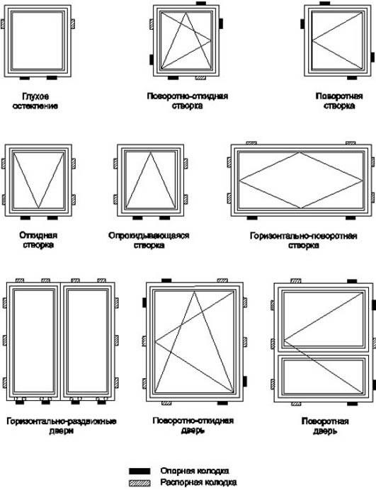 Установка пластиковых окон по госту : пошаговая инструкция
