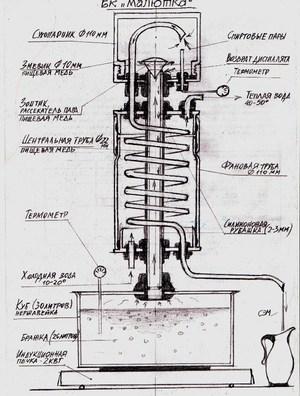 Ректификационная колонна своими руками: точные расчеты по чертежам и как сделать из фитингов сантехники в домашних условиях