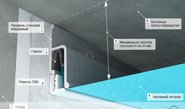 На сколько опускается потолок при натяжном потолке? на сколько сантиметров можно опустить конструкцию при установке