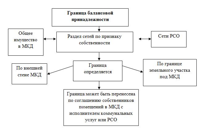 Образец акта разграничения границ балансовой принадлежности сторон
