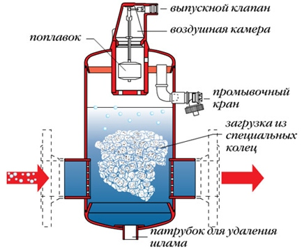 Автоматические воздухоотводчики в системе отопления - лучшее отопление