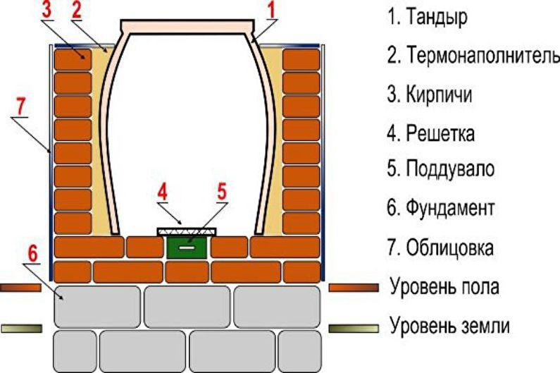 6 шагов приготовления узбекских лепешек в тандыре - бизнес-журнал b-mag