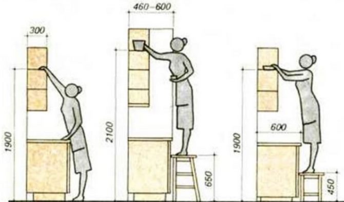 На какой высоте вешать кухонные шкафы, расстояние от пола кухни и между нижними и верхними шкафчиками