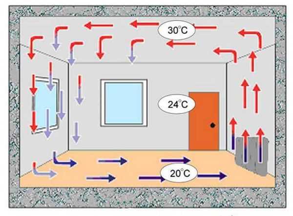 электро конвектора отопления