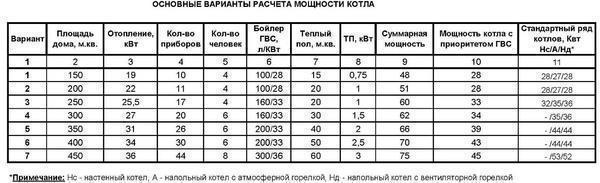 Расход сжиженного газа на отопление дома 100м2: описание, расчет, экономия