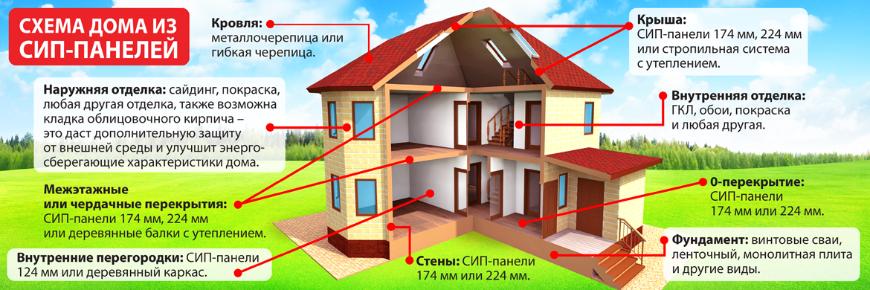 Энергоэффективный дом из бетонных плит – миф или реальность современных технологий