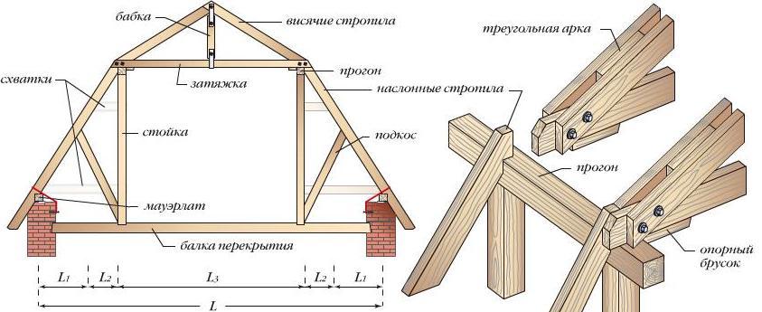 Расчет двухскатной крыши: ширина, углы наклона, размеры + проектирование