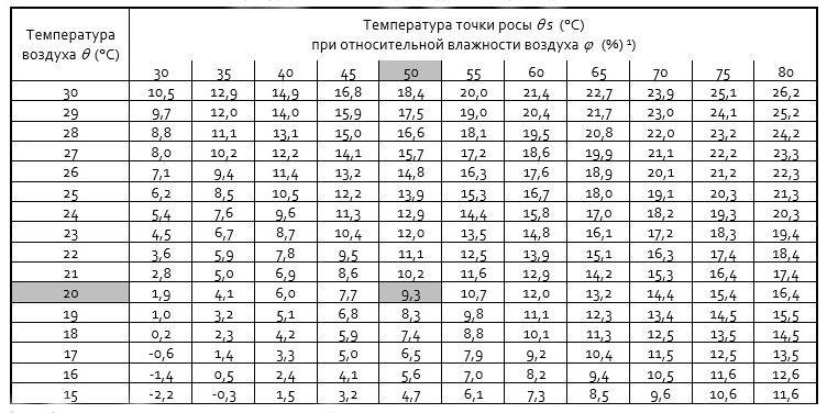 Какой стеклопакет выбрать? что влияет на теплопроводность? - самстрой - строительство, дизайн, архитектура.