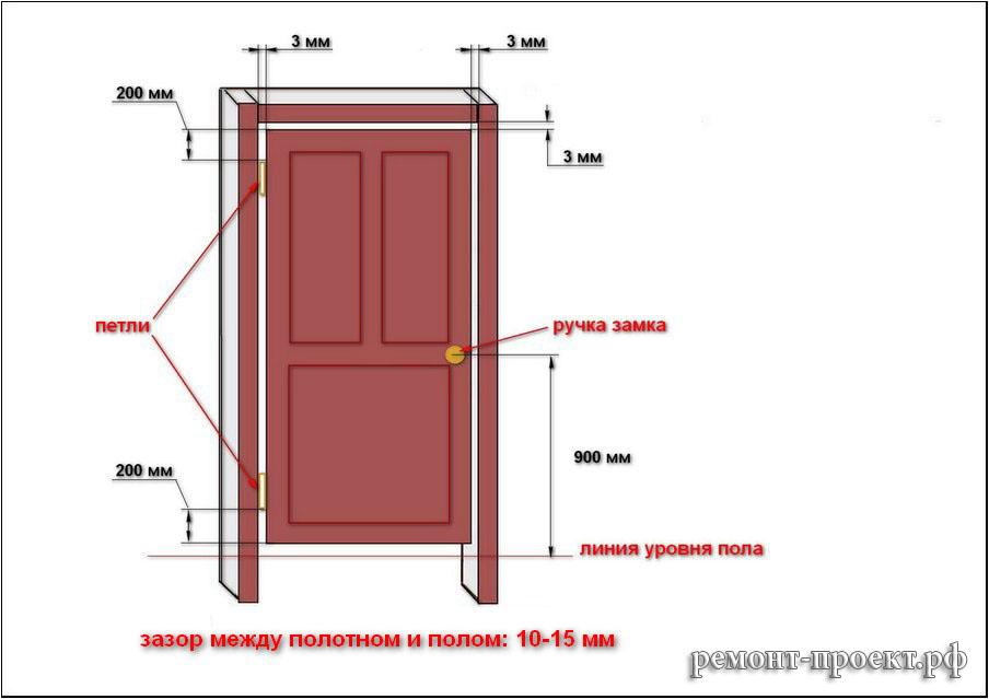 как правильно поставить дверь