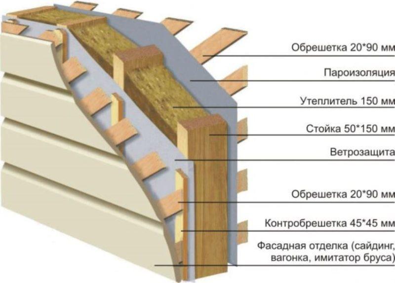 сравнение утеплителей для стен