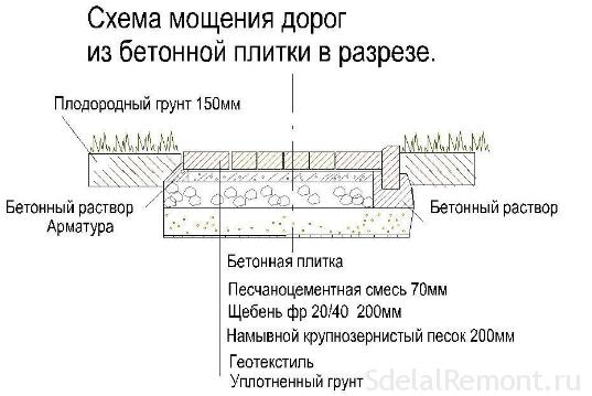 Тротуарная плитка. виды и технология изготовления тротуарной плитки. | строй сам