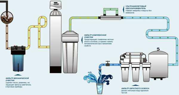 Как очистить воду, если нет бытового фильтра: 8 лайфхаков