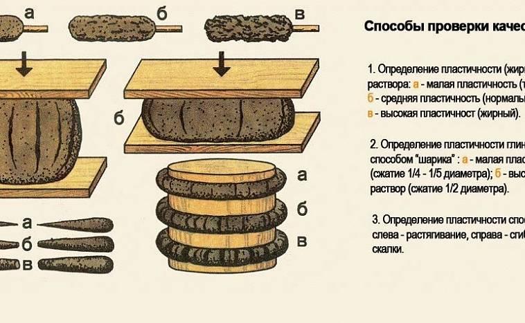 Пусть печь простоит целый век: как приготовить раствор из шамотной глины для кладки