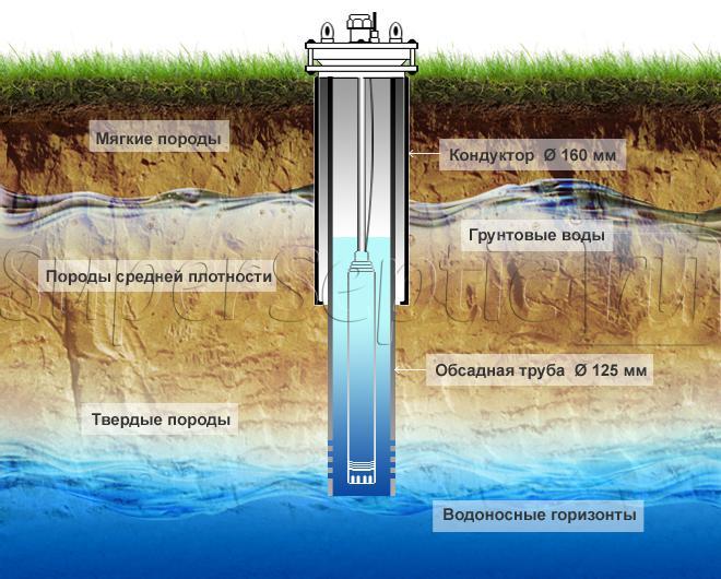 Экологическая карта районов москвы