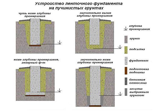 Глубина заложения трубопроводов водоснабжения и канализации в самаре по снип 2.04.02-84. глубина траншеи.