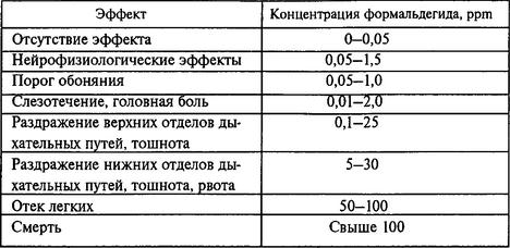 В доме формальдегид, источник —  дсп, осп, фанера, минвата