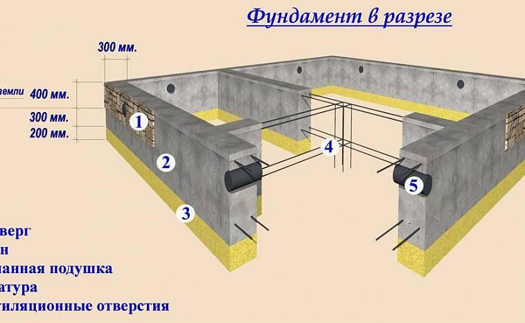 фундамент под сарай из блоков
