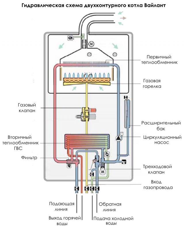 Обзор газового котла vaillant turbotec plus vu 282/5-5