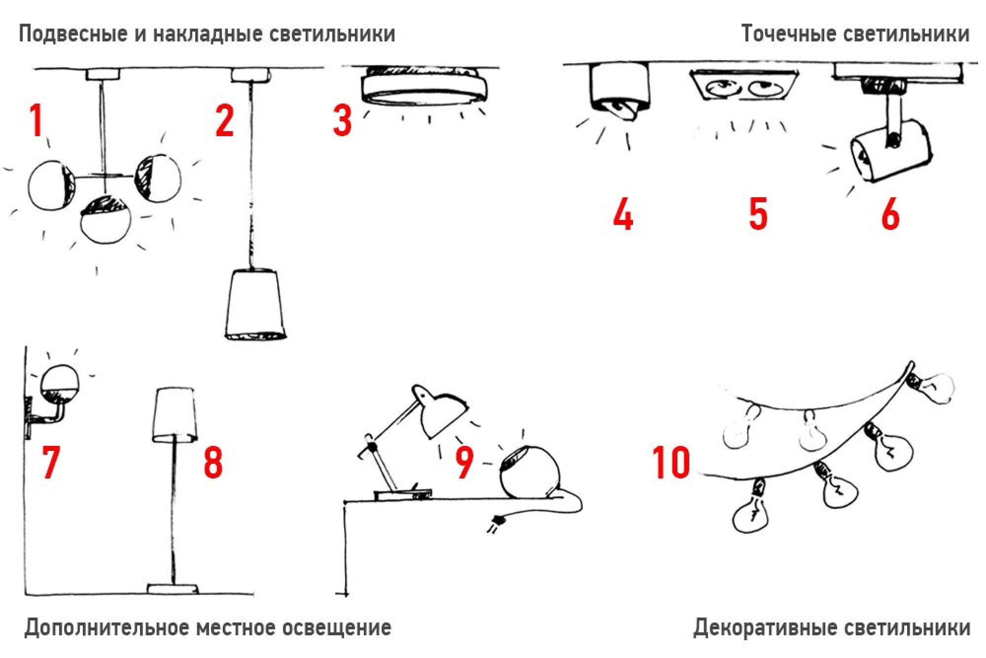 Нормы освещенности жилых помещений: таблица в люксах, освещенность производственных помещений и рабочих мест