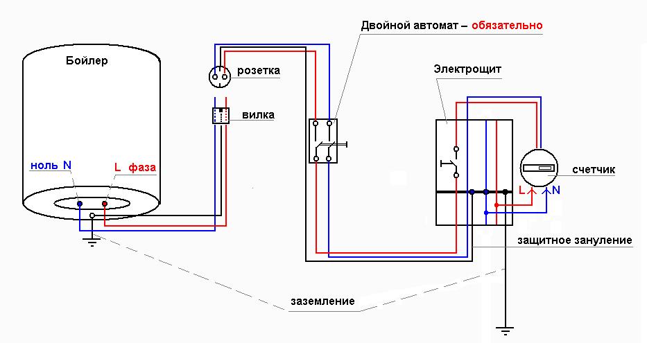 Крепление водонагревателя к стене — особенности и правила монтажа