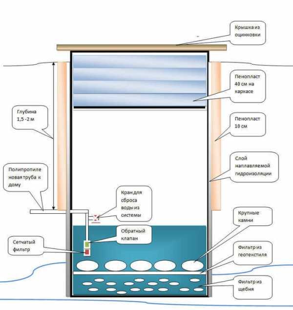 разводка воды на даче