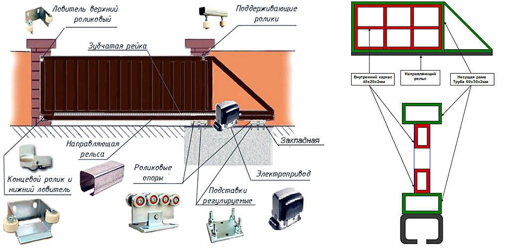 Откатные ворота своими руками: чертеж, схема установки и рекомендации по монтажу с видео
