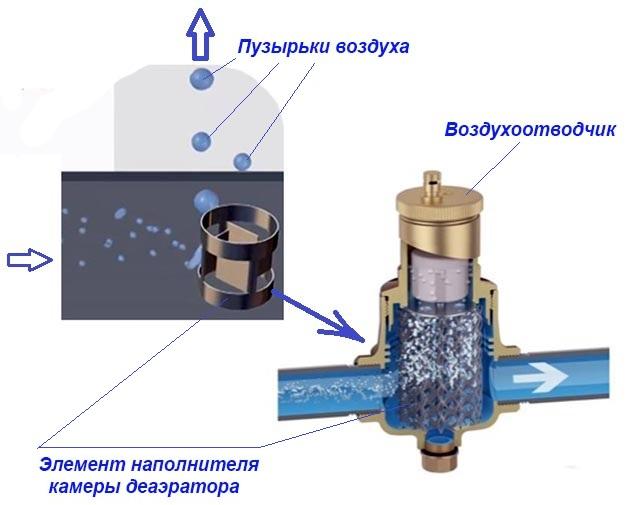 автоматический сбросник воздуха из системы отопления