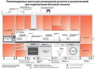 Расположение розеток и выключателей в квартире: схема, количество, гостиная и детская