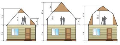 Чем отделать потолок в частном доме своими руками варианты и особенности