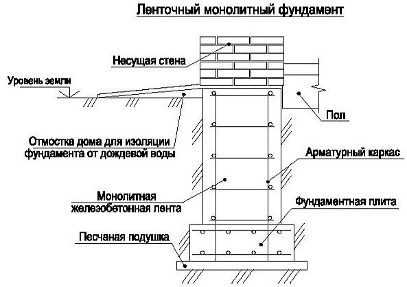 Как сделать ленточный фундамент своими руками – пошаговая инструкция