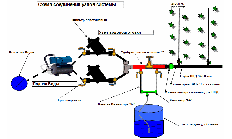 Автополив газона: из какого оборудования состоит и как его сделать своими руками