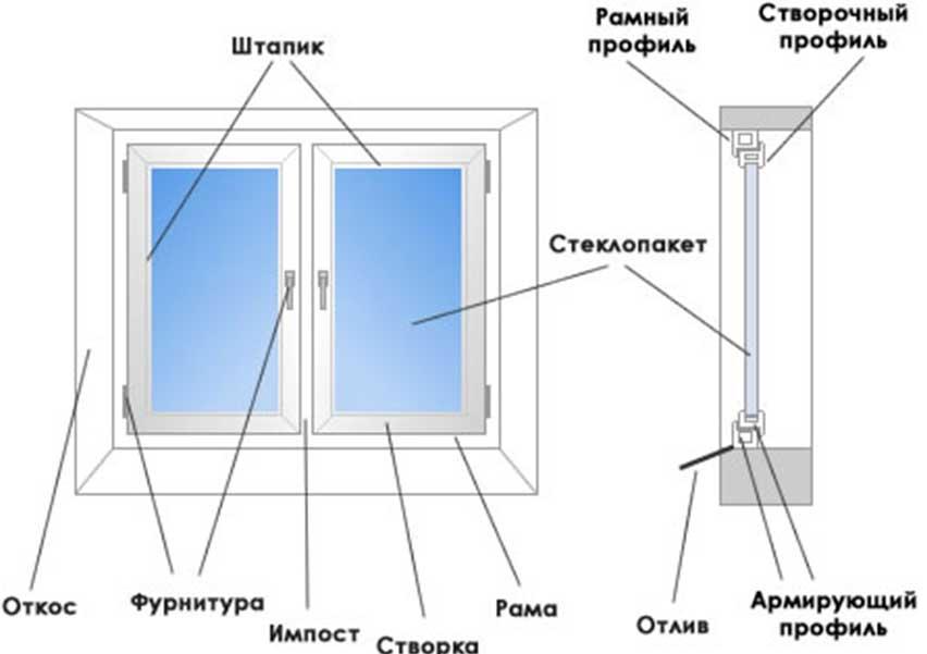 установка пластиковых окон самостоятельно