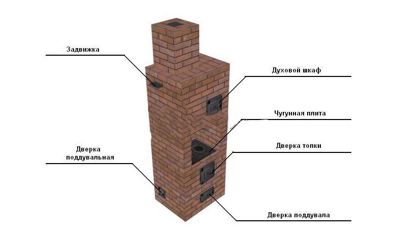 Как устроена печь голландка с плитой, принцип работы и руководство по строительству