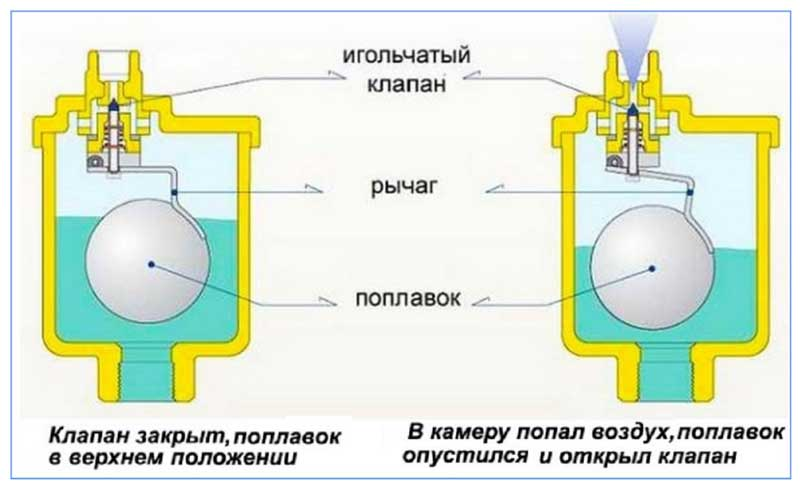 спускник воздуха системы отопления