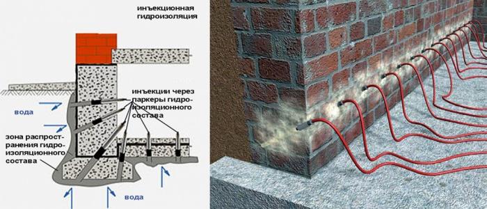 Как сделать гидроизоляцию различных типов фундамента своими руками