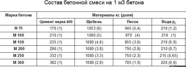 Расход цемента на 1 куб бетона (м100, м200, м300, м400, м500).