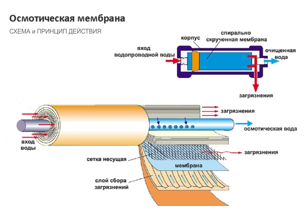 система обратного осмоса под мойку