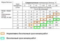 Набор прочности бетона - график зависимости от температуры