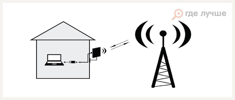 Как подключить интернет на даче: топ-6 способов