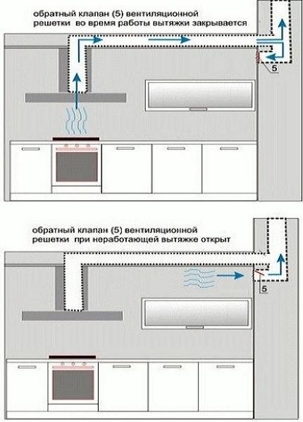 Вытяжка для газового котла в частном доме,своими руками,установка