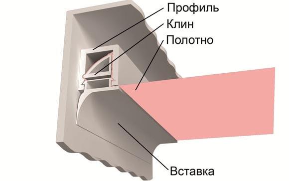 багет для натяжного потолка размеры