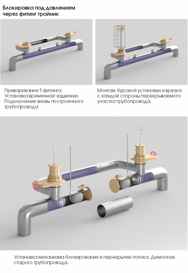 Как выполняется врезка в газовую трубу – пошаговое руководство