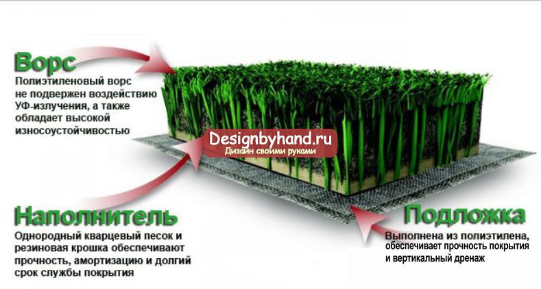 Какой купить искусственный газон в москве – виды, характеристики и цены покрытий