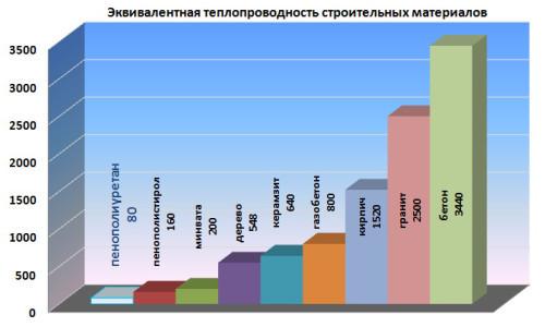 Таблица теплопроводности утеплителей: инструкция по выбору своими руками, особенности  базальтовых материалов, коэффициенты других теплоизоляций, цена, видео, фото