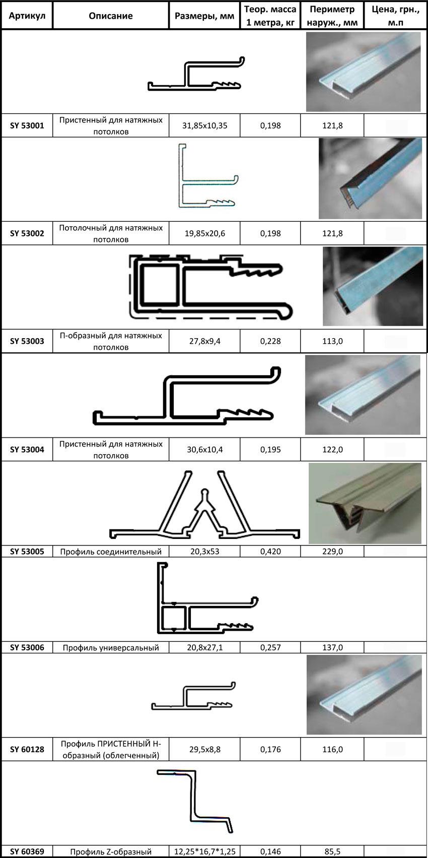 Профиль для натяжных потолков: выбираем подходящий вариант